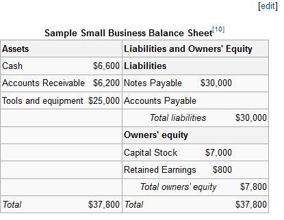 The Balance Sheet   Boundless Business