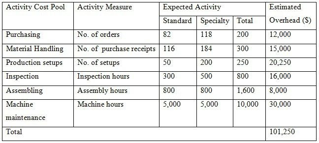 How to Calculate Activity Based Costing