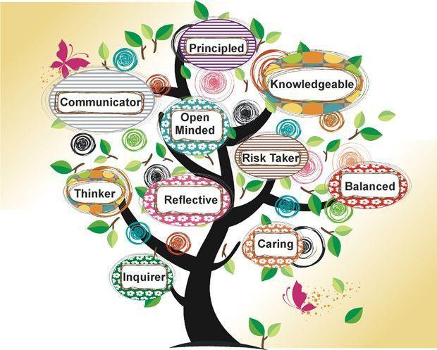 Best 25+ Learner profile ideas on Pinterest | Ib learner profile ...