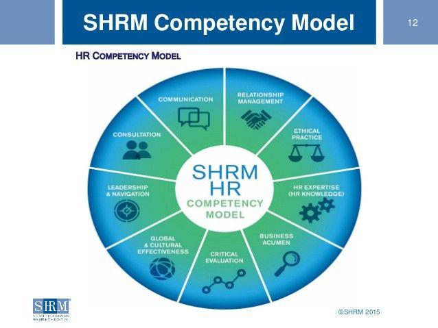 SHRM 2015 12SHRM Competency Model HR COMPETENCY MODEL   HRH ...