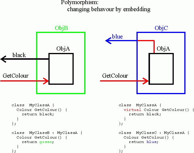OO Concept: Virtual Functions & Polymorphism