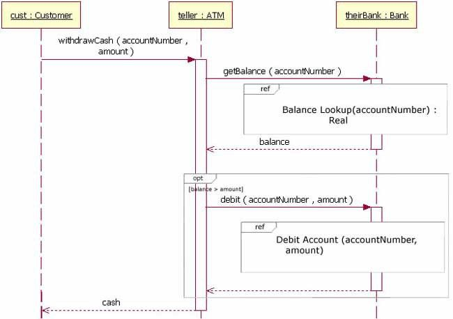 UML basics: The sequence diagram