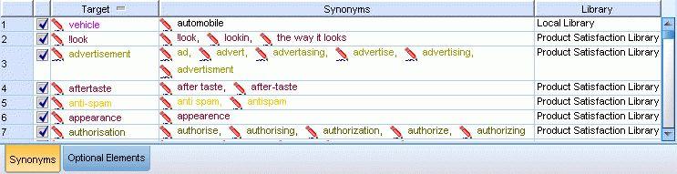 Defining Synonyms