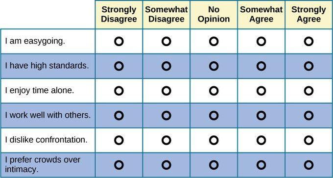Assessing Personality | Boundless Psychology