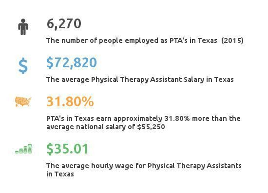 Physical Therapy Assistant Salaries Texas | How much does a PTA ...