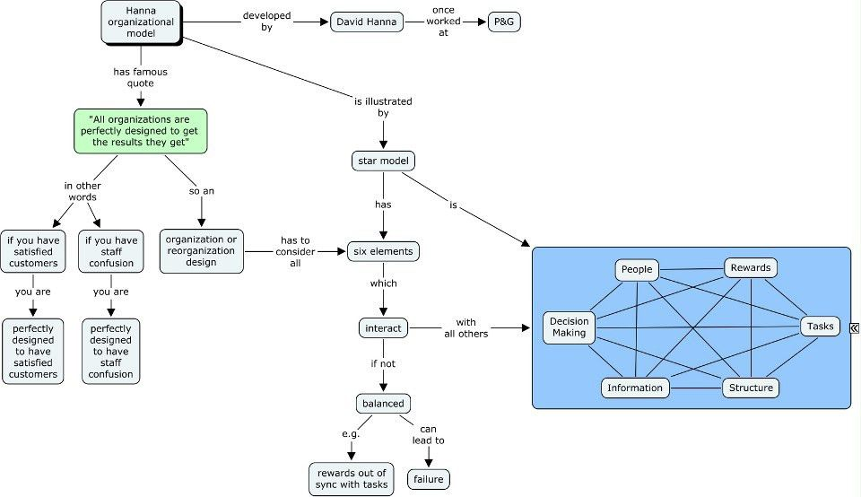 Example: Hanna Organization Model « Map It - Know It