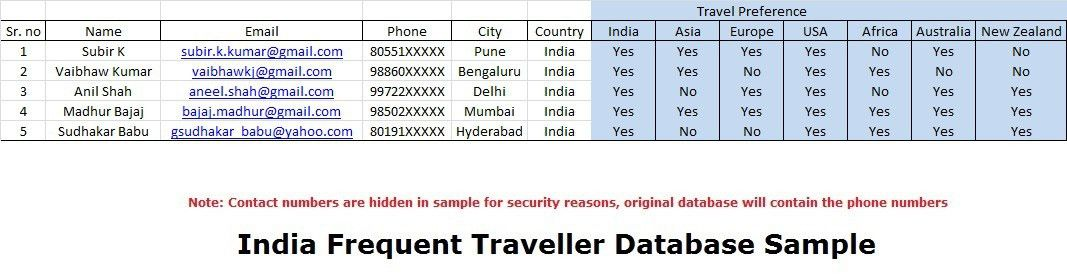 TAD - Travel Agents Database