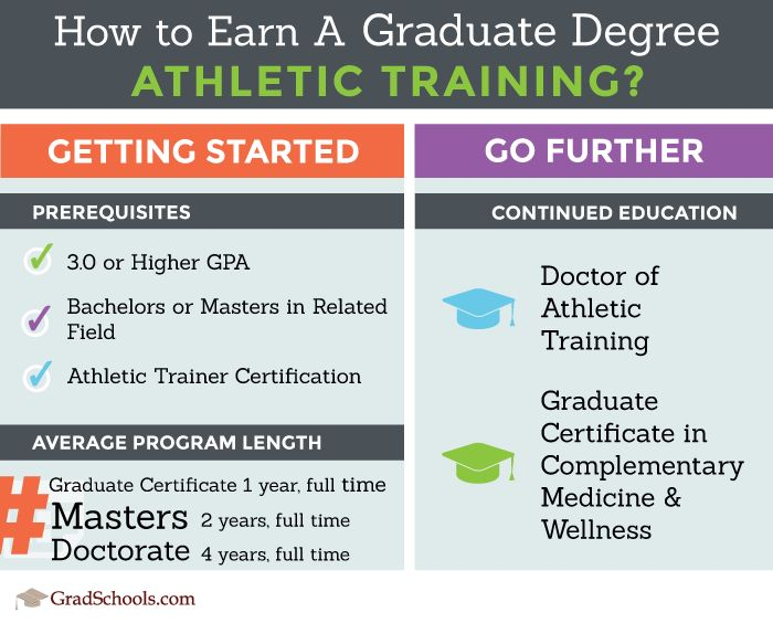Athletic Training Graduate Programs | Athletic Training Schools