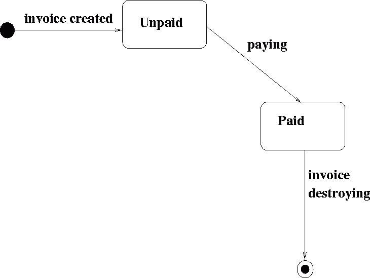 Example State Diagram: Invoice