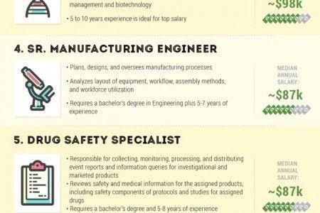 job Infographics   Visual.ly