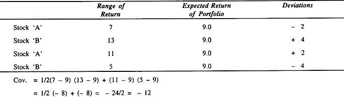 Calculation of Covariance (With Formula)