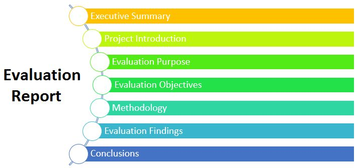 How to Write a Program Evaluation Report (Guide) - Report Format ...