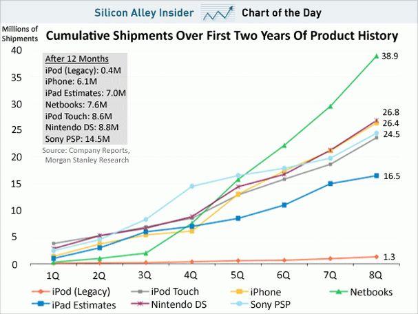 CHART OF THE DAY: iPad Estimate Sales Vs. iPhone, iPod, Nintendo ...