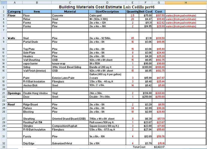 Shed Construction Cost Estimator India