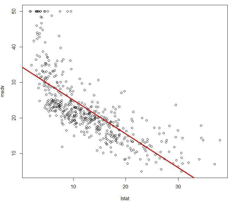 R Linear Regression | Big Data Mining & Machine Learning