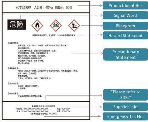 China GHS Implementation