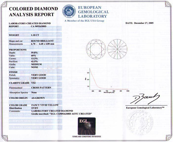 Certified Diamond Grading Reports from EGL and GIA for Man-Made ...
