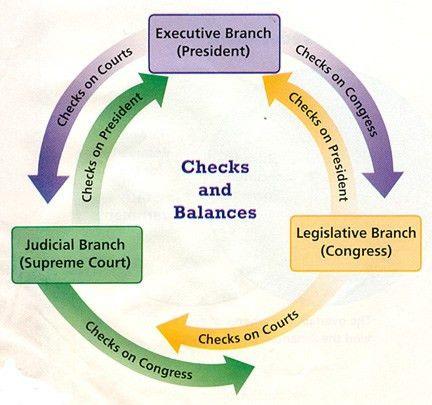 Checks and balances - Citizenship Website