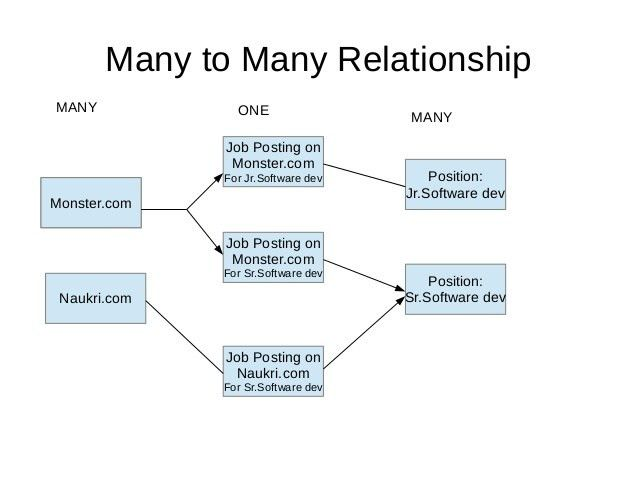 Relationships in Salesforce