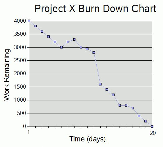 Sample Chart Templates » Scrum Burndown Chart Template - Free ...