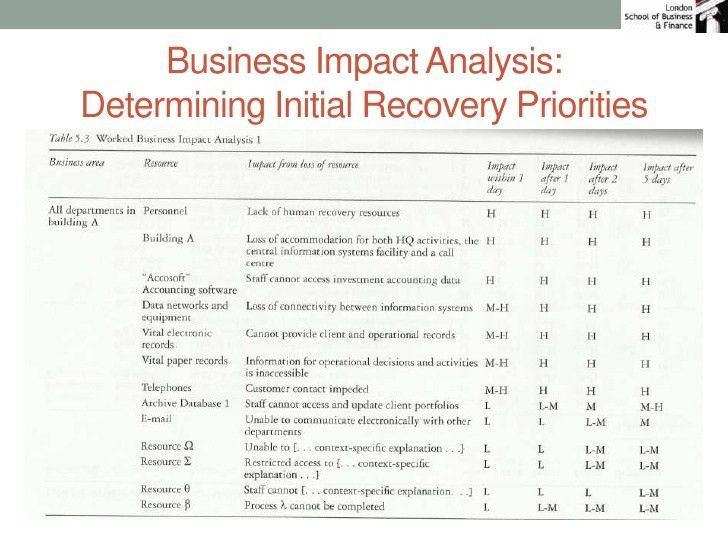 Business Continuity Analysis and Planning