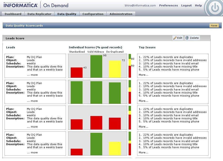Informatica Cloud Scorecard Studies | Michael Cytrynowicz Portfolio