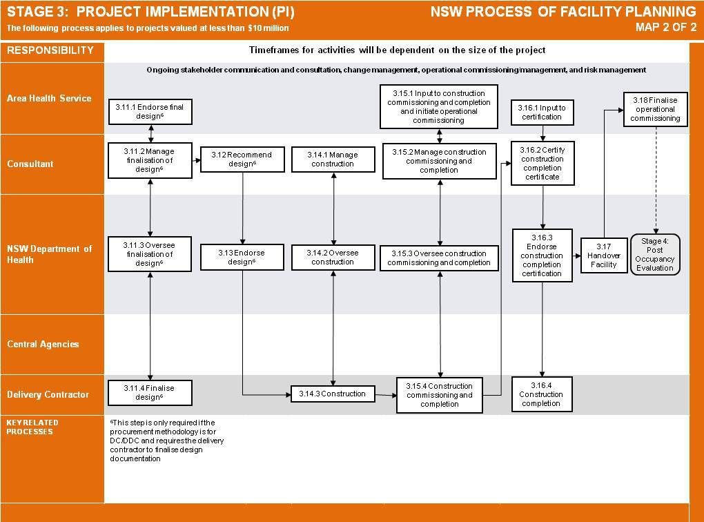 Templates and process of facility planning - Business and asset ...