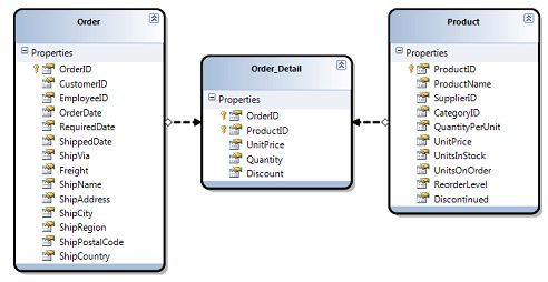 How to implement a many-to-many relationship using Linq to Sql ...