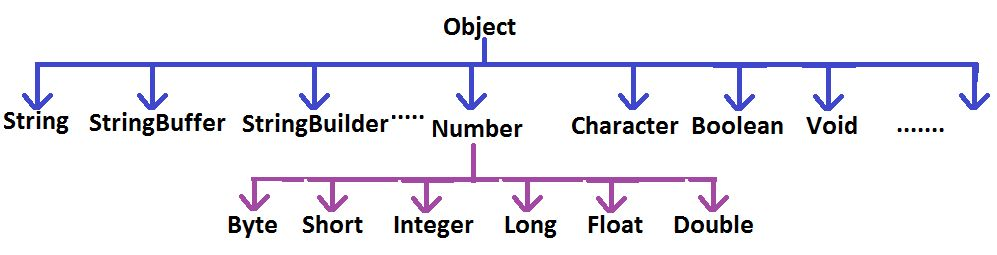 Java Lang package Tutorial   Java Lang package Real Time Examples ...