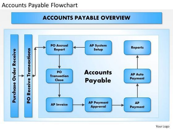 Business Framework Accounts Payable Flowchart PowerPoint ...