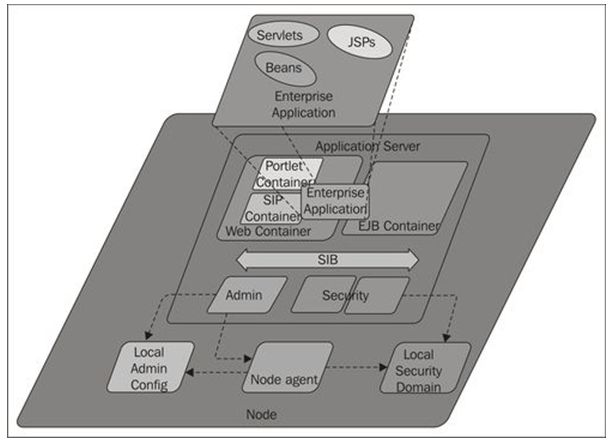 IBM WAS Tutorial - IBM WebSphere Application Server V9.0 Tutorial