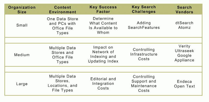 Enterprise Search - Which Search System? :: ArnoldIT