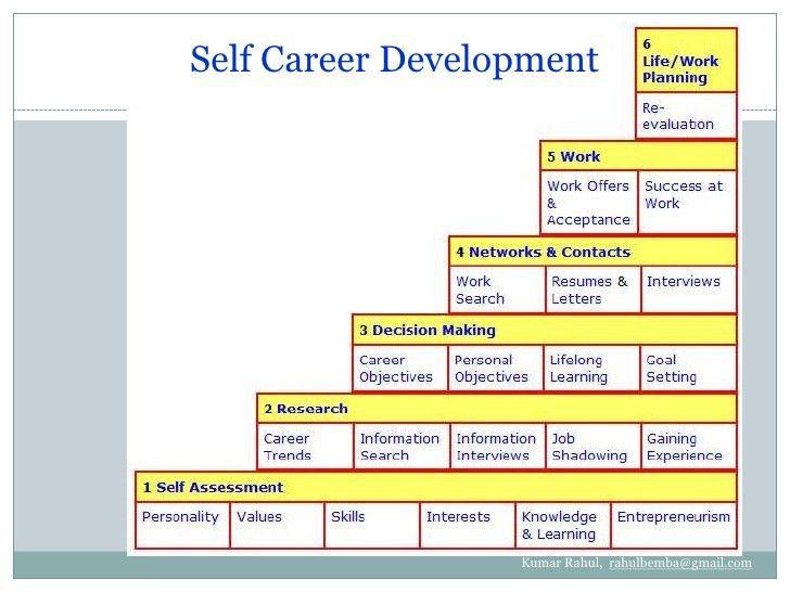 personal career development plan examples