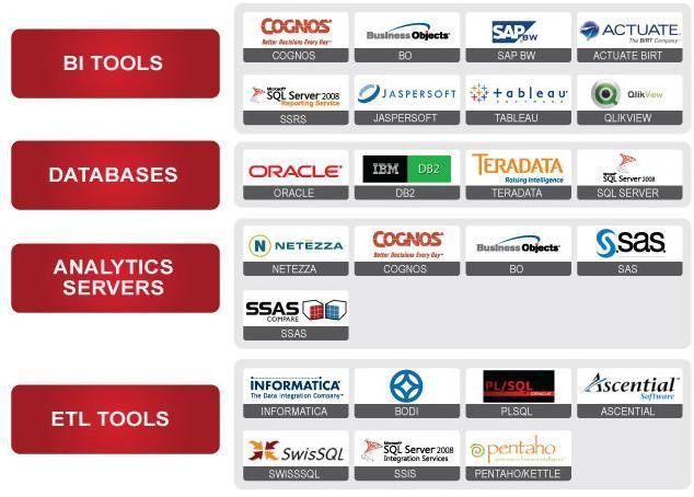 Business Intelligence & Analytics Solutions - Accion Labs