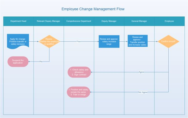 Employee Change Management Flowchart | Free Employee Change ...