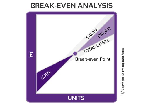 Break-Even Analysis - What is it? Definition, Examples and More