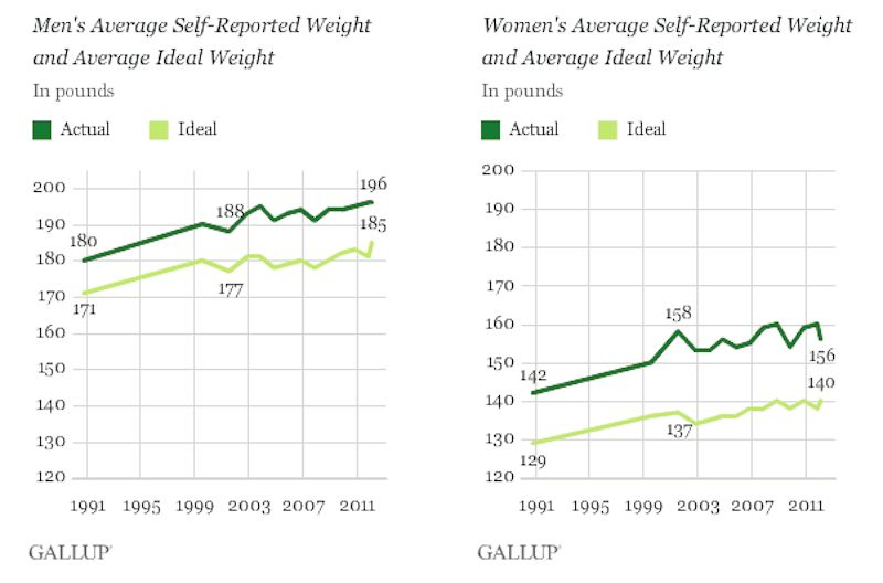 What Is A Healthy Body Weight For Males And Females?