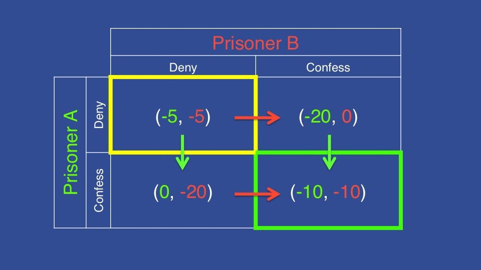Nash equilibrium and the Prisoner's Dilemma | The Final Wager