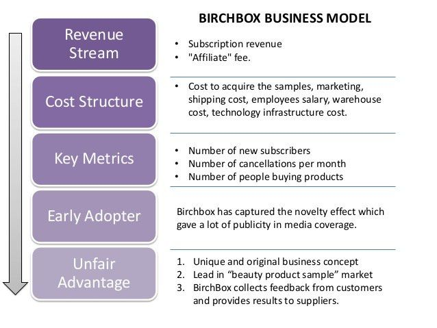 BirchBox the Future Business Model of E-Commerce