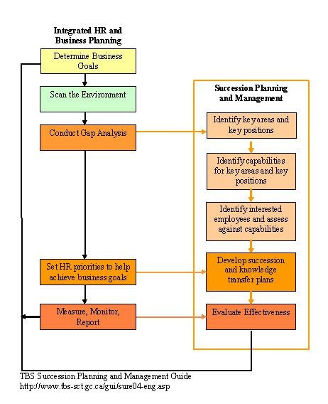 ARCHIVED – Audit of Departmental Succession Planning