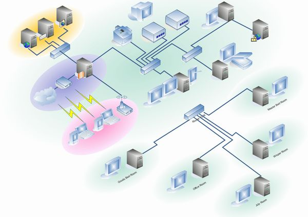 Mesh Network Topology and Architecture