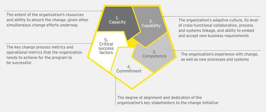 EY Improving the customer experience across government - EY - Global