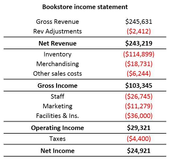 Introducing the Waterfall chart—a deep dive to a more streamlined ...