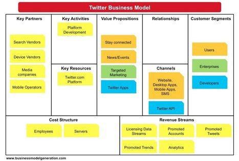 Business Model Canvas Examples | Understanding ...