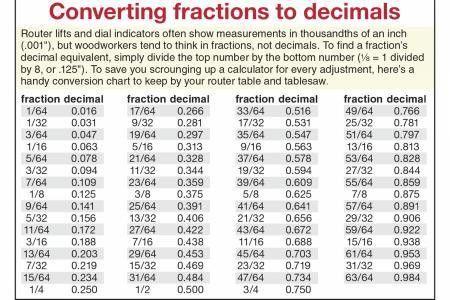 Decimal Conversion Chart. Conversion Chart: Fraction/Decimal ...