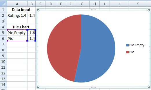 Excel Dashboard Templates Make a Pie Chart Rating for Excel ...