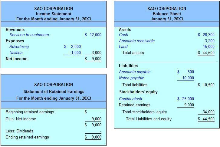 The Trial Balance | Example | Financial Statement Preparation