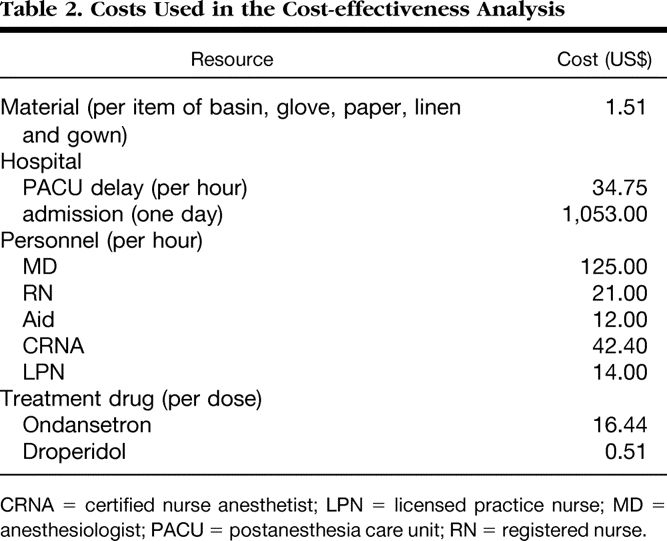 Cost-effectiveness of Prophylactic Antiemetic Therapy with ...