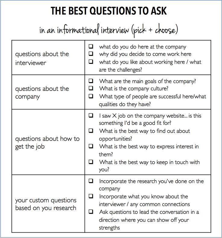 Best 25+ Group interview ideas on Pinterest | Questions asked in ...