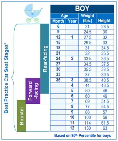 Child Growth Chart & Car Seat Stages - Pro Car Seat Safety